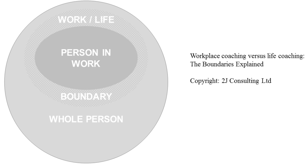 Workplace versus life coaching boundaries diagram