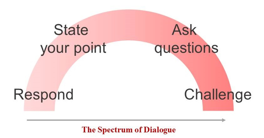 Spectrum of Dialogue diagram